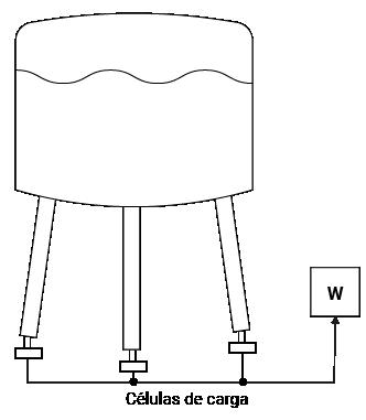Medição de Nível por pesagem