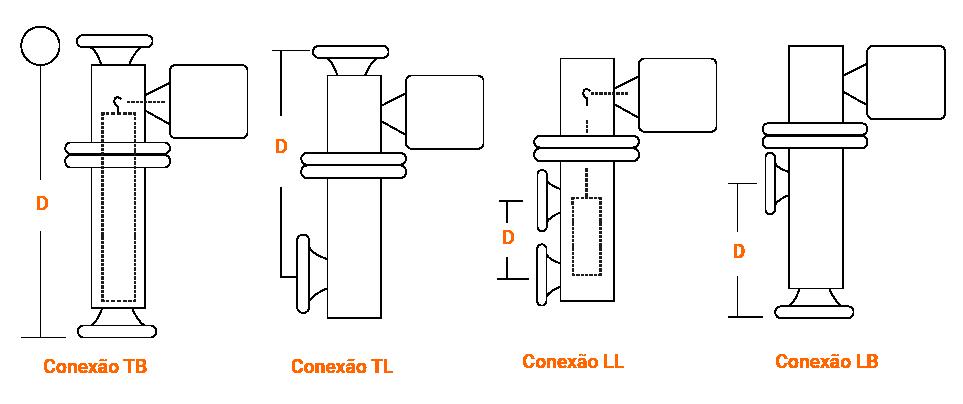 Conexões utilizadas na Medição de Nível