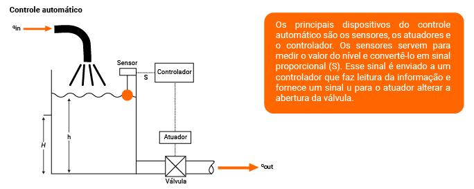 Controle automático
