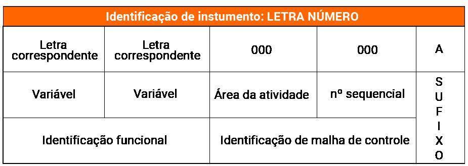 Identificação de instrumento