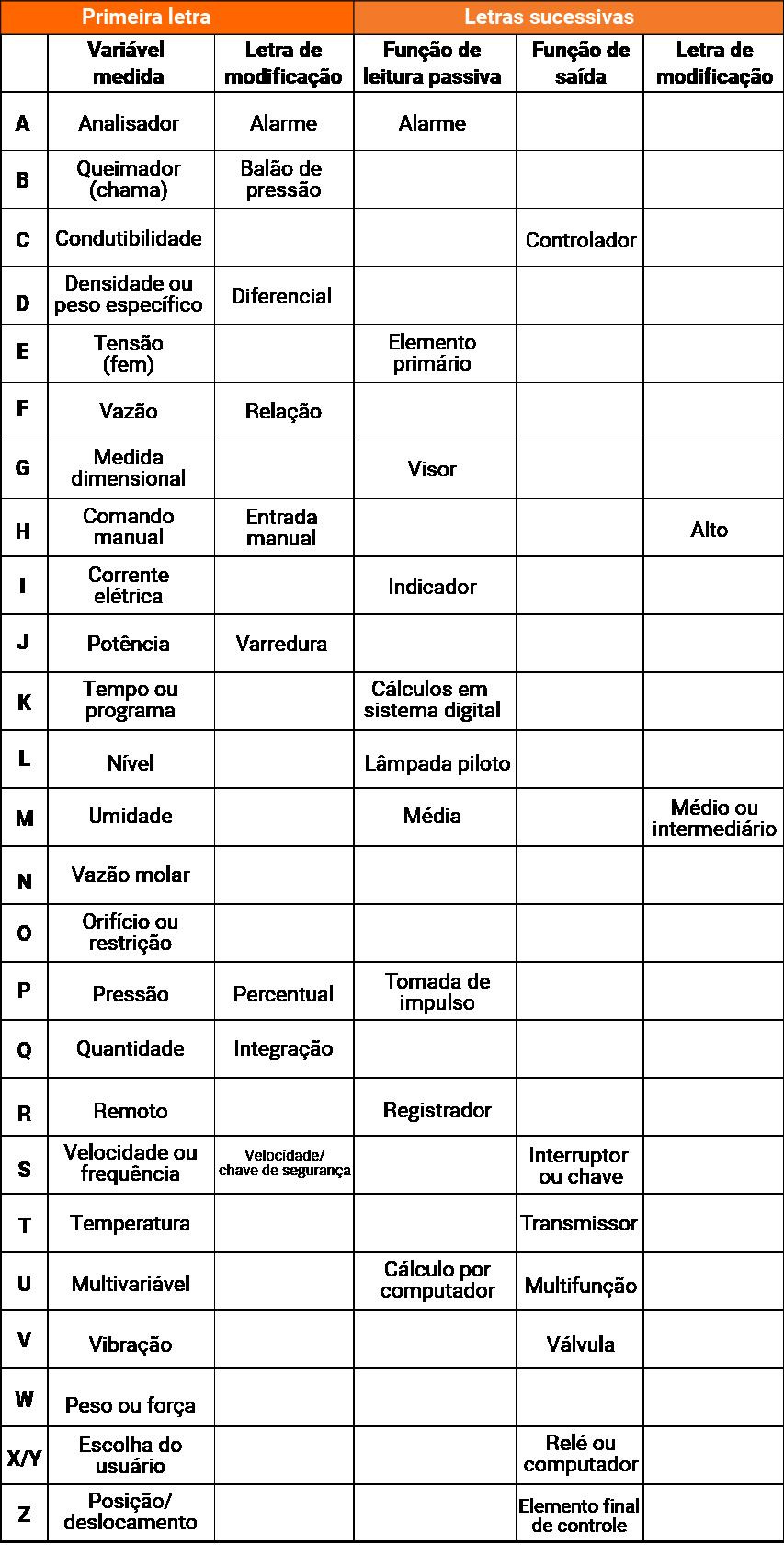 Letras de identificação (ISA)