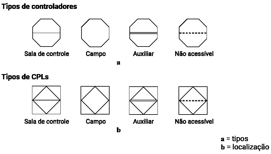 Simbologia para controladores (tipos e localização)
