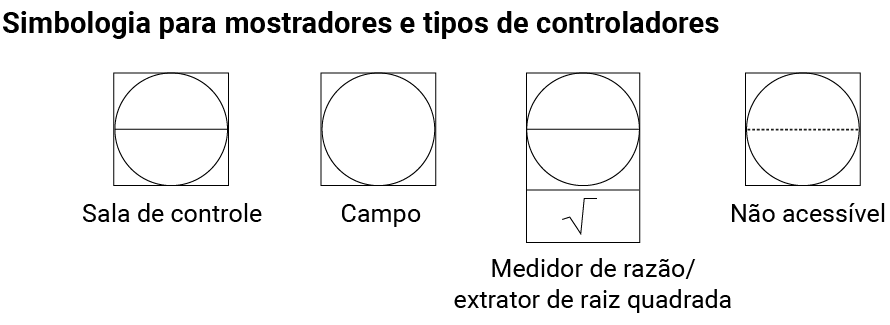 Simbologia para mostradores e tipos de controladores