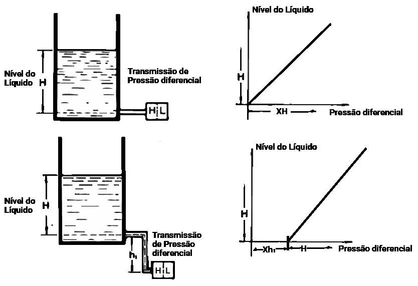 Medição de Nível tipo Pressão Diferencial (tanque aberto)