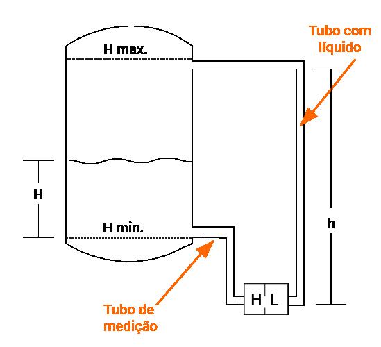 Medição de Nível com Transmissor de Pressão Diferencial