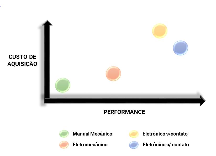 Gráfico relaciona atributos de performance (simplicidade de uso, manutenção, e desempenho) e o custo de aquisição das tecnologias de Medição de Nível