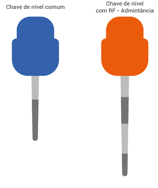 Comparativo entre uma Chave de Nível capacitiva comum e uma com a RF Admitância.