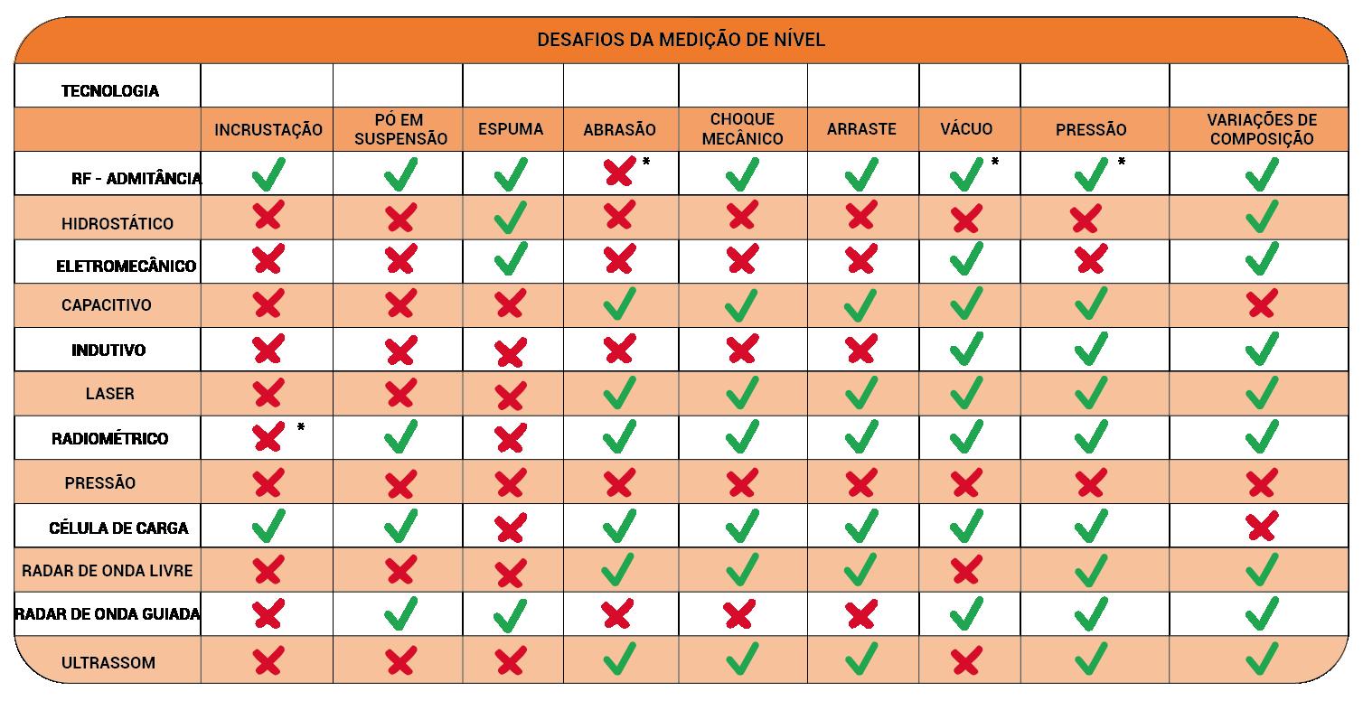 Tabela comparativa com os desafios da medição de nível e como as principais tecnologias lidam com eles. A RF Admitância opera em sua capacidade plena na maioria dos cenários.
