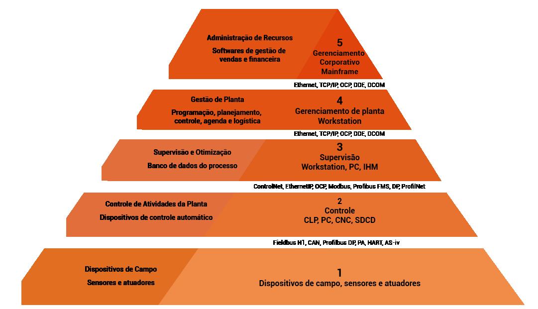 Pirâmide da Automação Industrial é um diagrama que representa, de forma hierárquica, os 5 diferentes níveis de controle e trabalho em Automação Industrial.